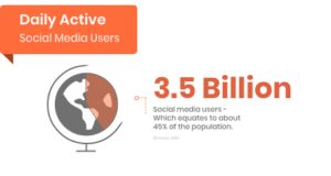 there are 3.5 billion people in the world right now owning a mobile phone.
